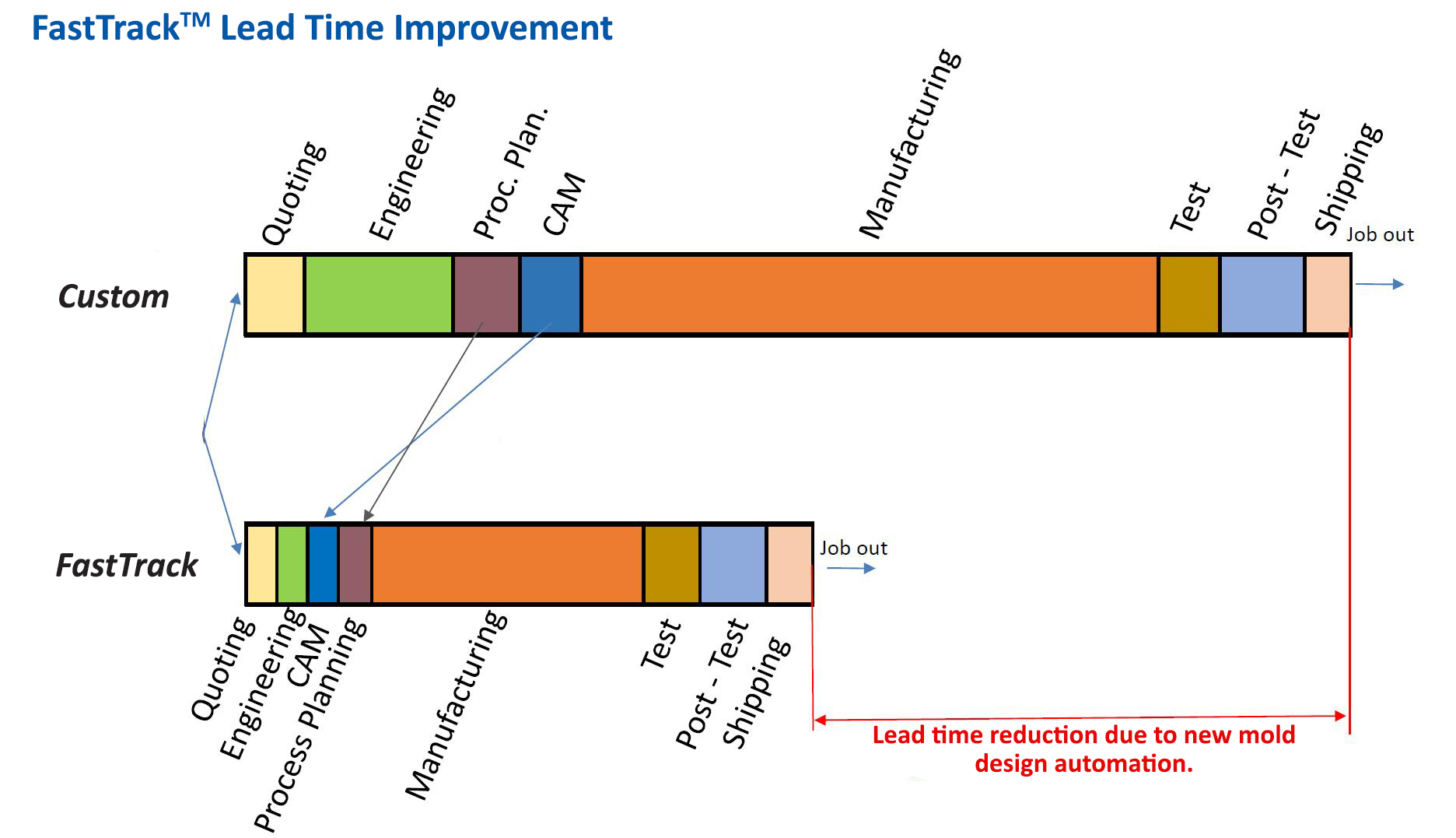 FastTrack™ Lead Time Improvement for Molds and Automation | StackTeck