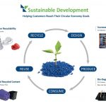 Sustainable Development and Solutions | StackTeck