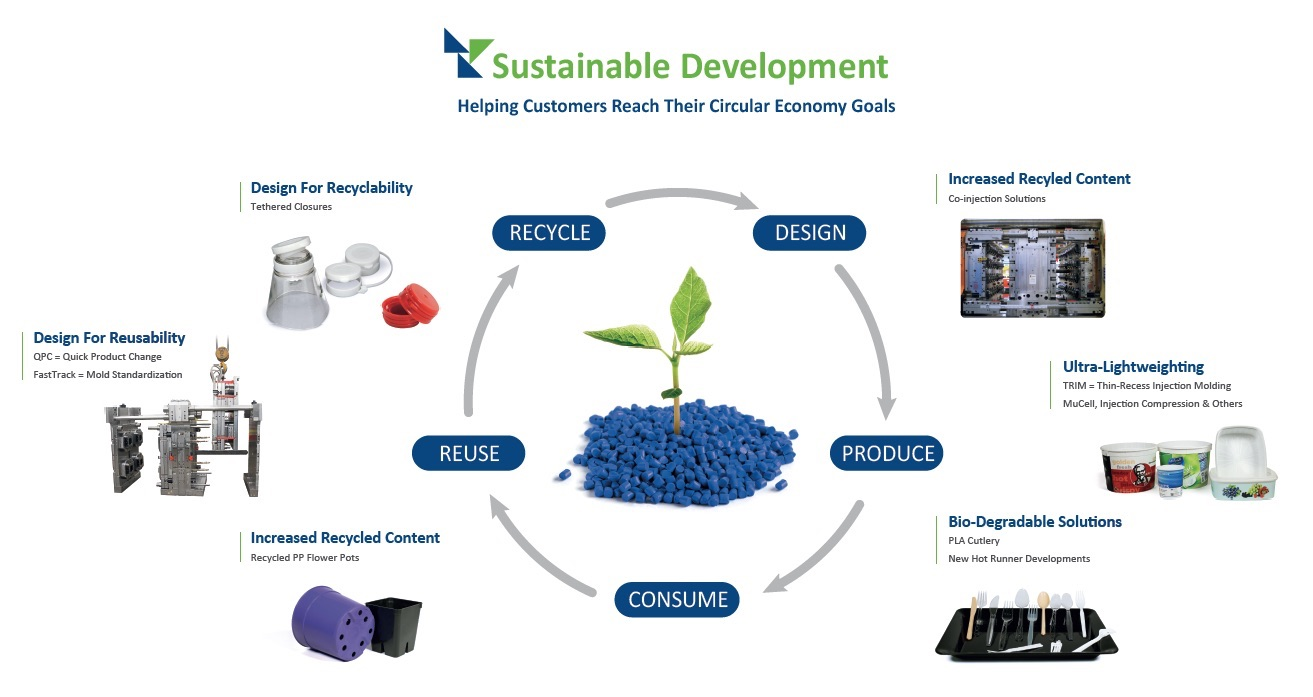 Sustainable Development and Solutions for the Circular Economy | StackTeck