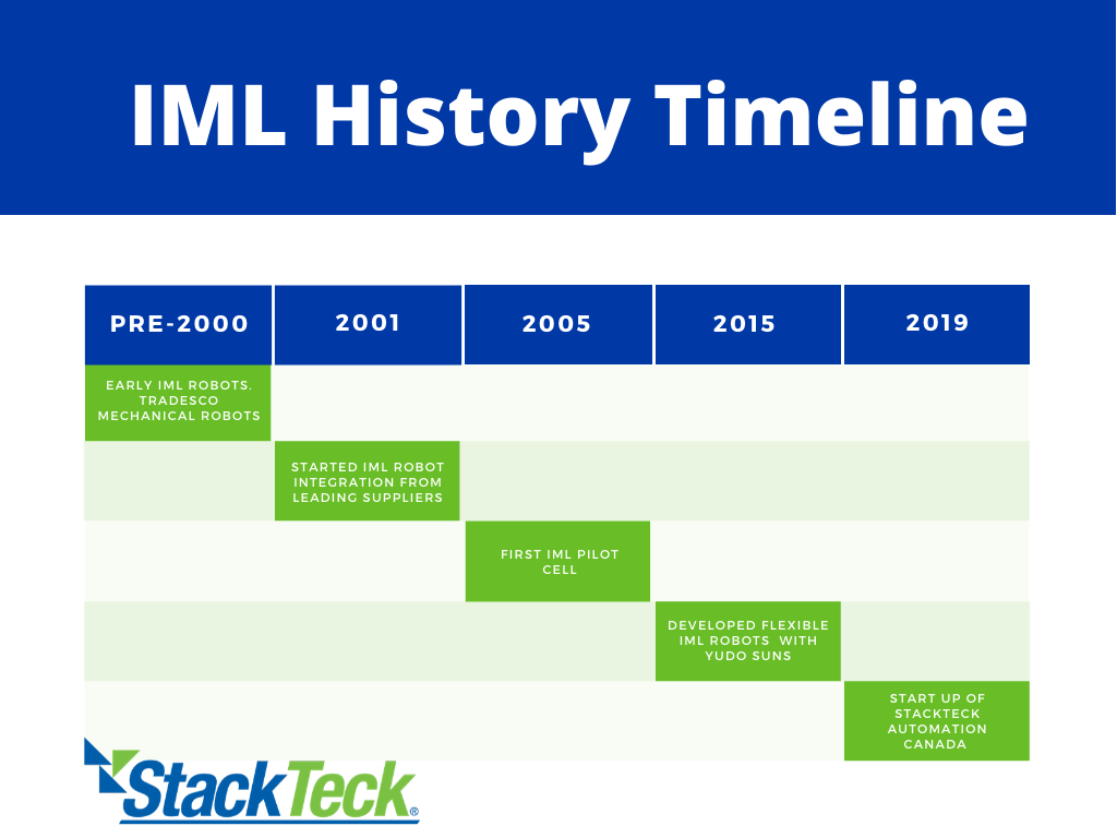 In-Mold Labeling (IML) Automation History Timeline | Stackteck Automation
